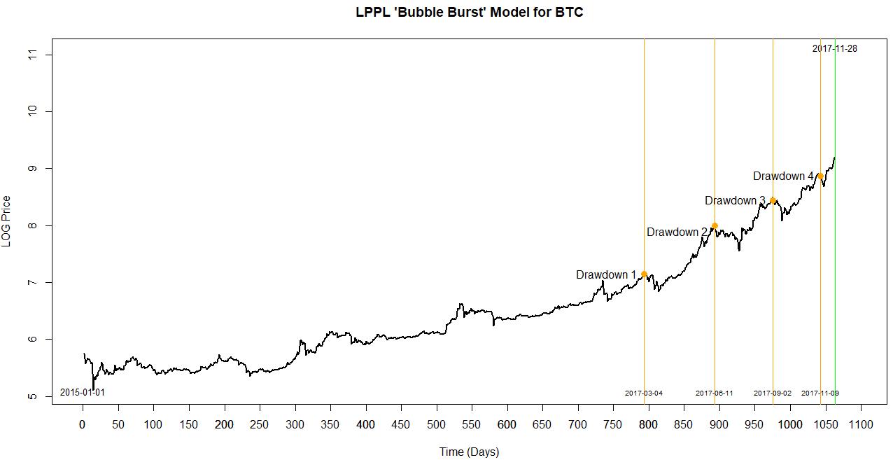 bitcoin bubble index